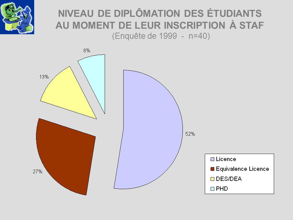 NIVEAU DE DIPLÔMATION DES ÉTUDIANTS AU MOMENT DE LEUR INSCRIPTION À STAF (Enquête de 1999 - n=40)