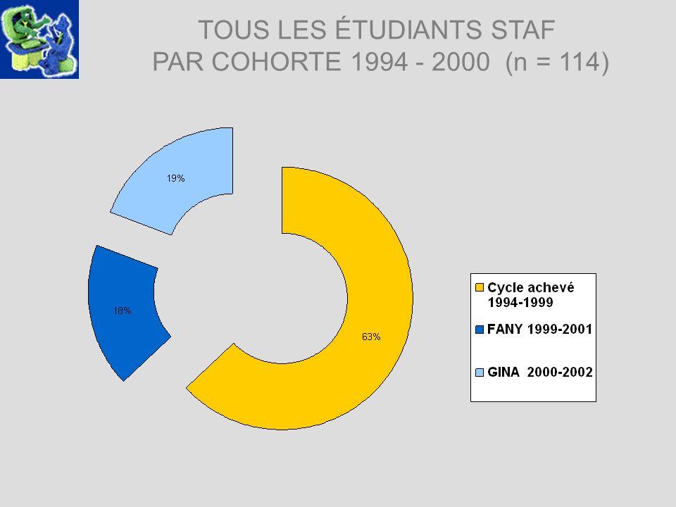 TOUS LES ÉTUDIANTS STAF PAR COHORTE 1994 - 2000 (n = 114)