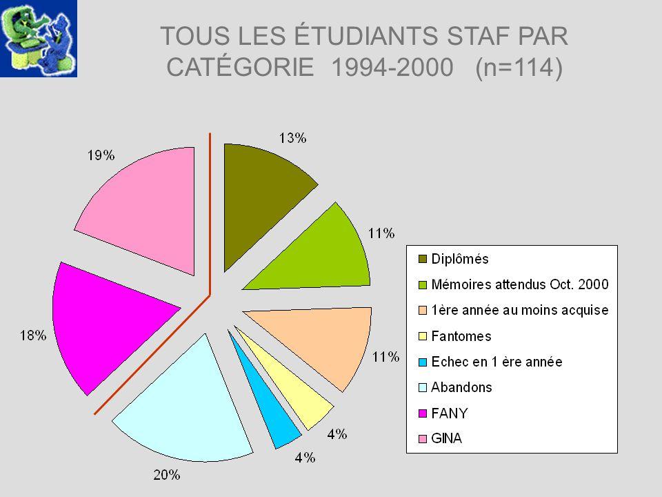 TOUS LES ÉTUDIANTS STAF PAR CATÉGORIE 1994-2000 (n=114)