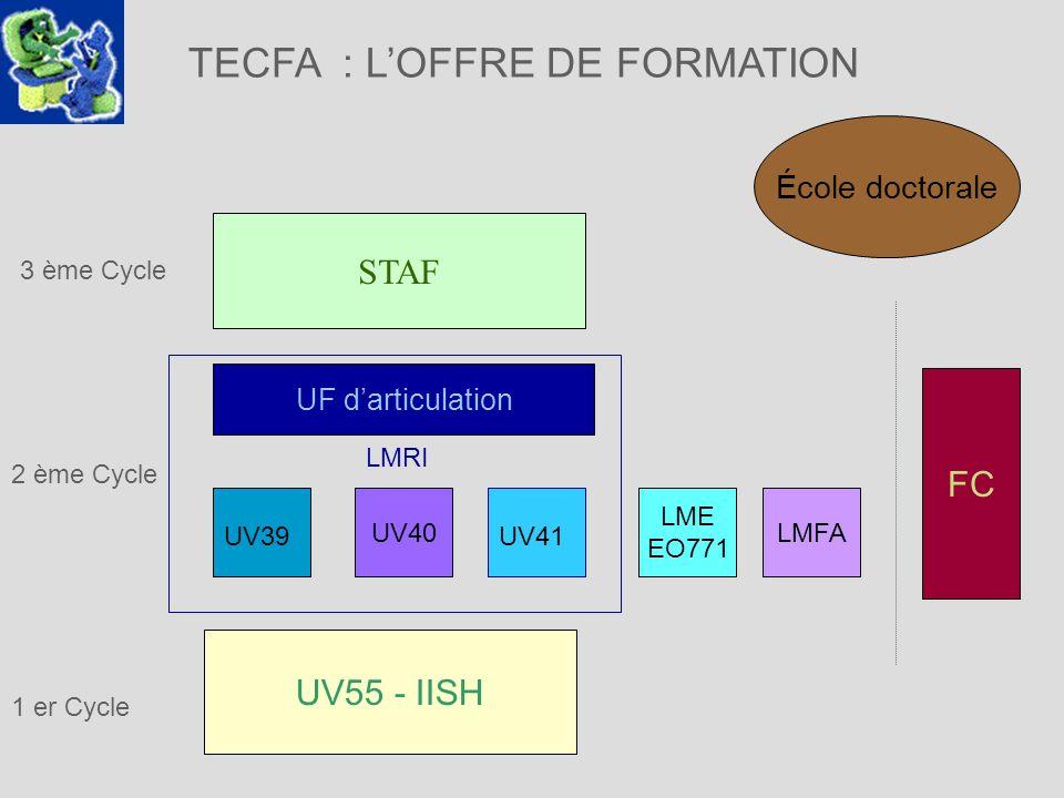 TECFA : LOFFRE DE FORMATION 1 er Cycle UV55 - IISH LMFA FC UF darticulation 3 ème Cycle STAF LME EO771 2 ème Cycle UV40 UV39UV41 LMRI École doctorale