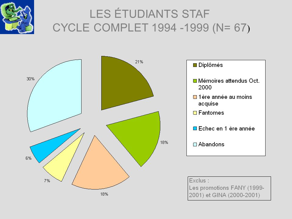 LES ÉTUDIANTS STAF CYCLE COMPLET 1994 -1999 (N= 67 )