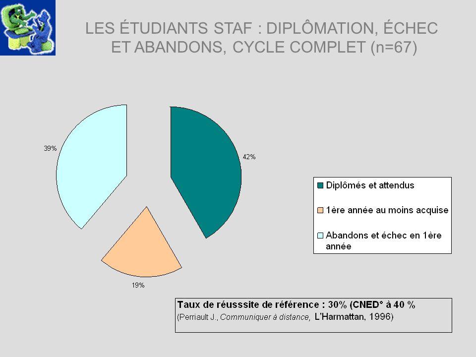 LES ÉTUDIANTS STAF : DIPLÔMATION, ÉCHEC ET ABANDONS, CYCLE COMPLET (n=67)