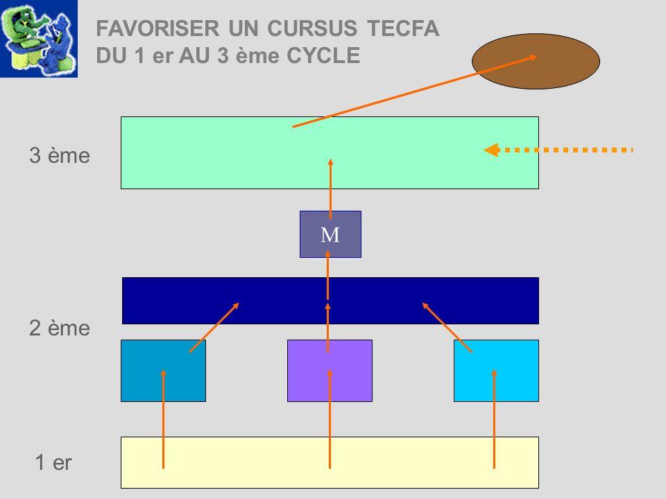 FAVORISER UN CURSUS TECFA DU 1 er AU 3 ème CYCLE 1 er M 3 ème 2 ème