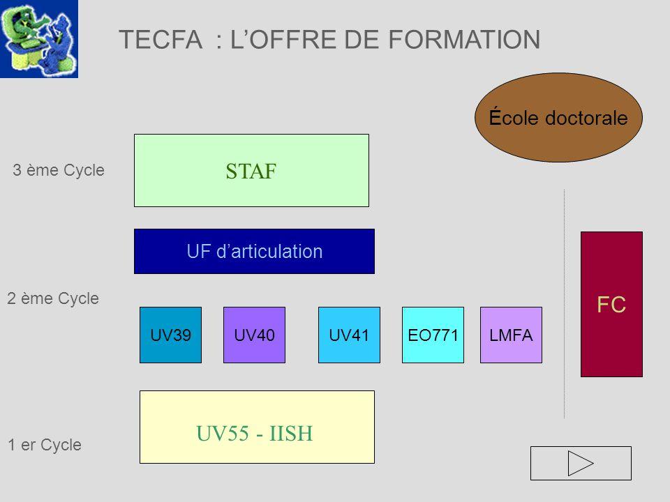 TECFA : LOFFRE DE FORMATION 1 er Cycle LMFA FC UF darticulation 3 ème Cycle STAF EO771 2 ème Cycle UV40UV39UV41 UV55 - IISH École doctorale
