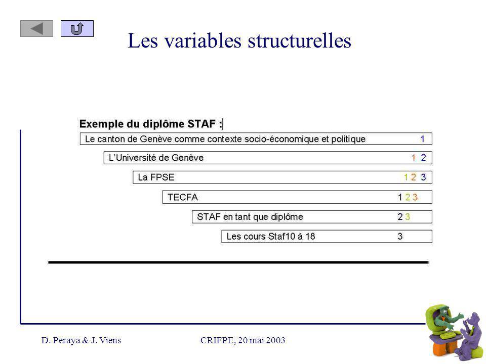 D. Peraya & J. ViensCRIFPE, 20 mai 2003 Les variables structurelles