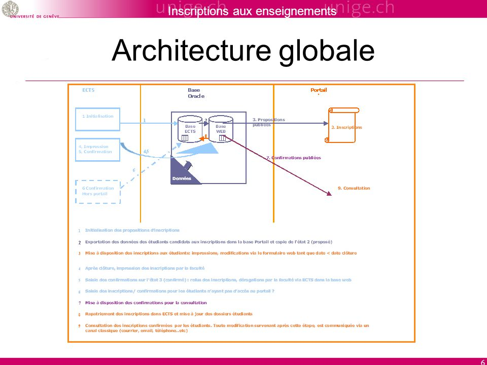 Inscriptions aux enseignements 6 Architecture globale