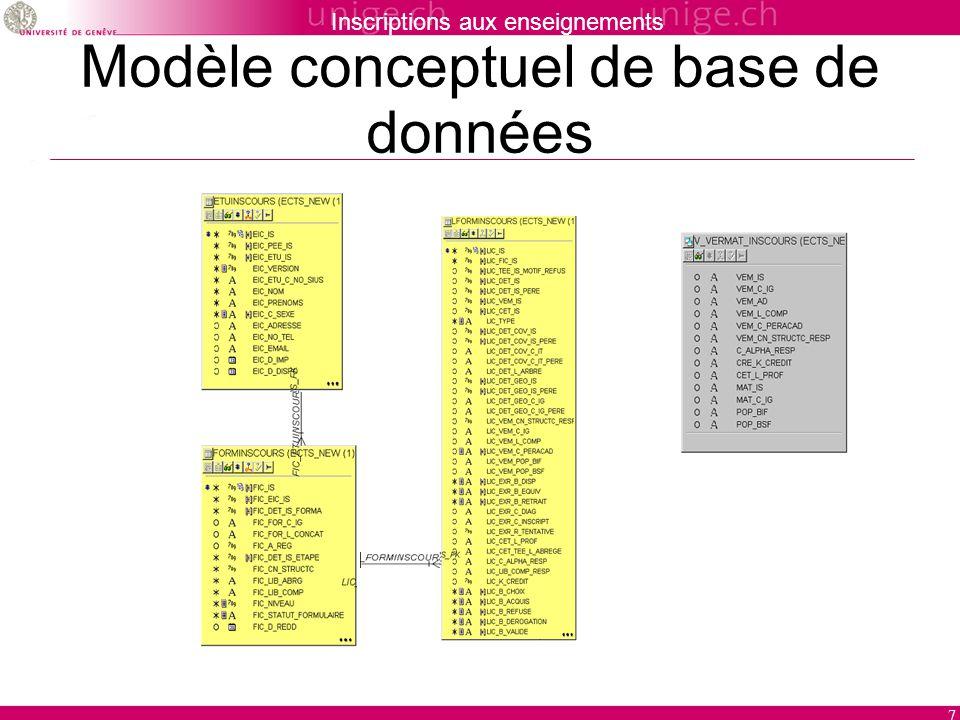 Inscriptions aux enseignements 7 Modèle conceptuel de base de données