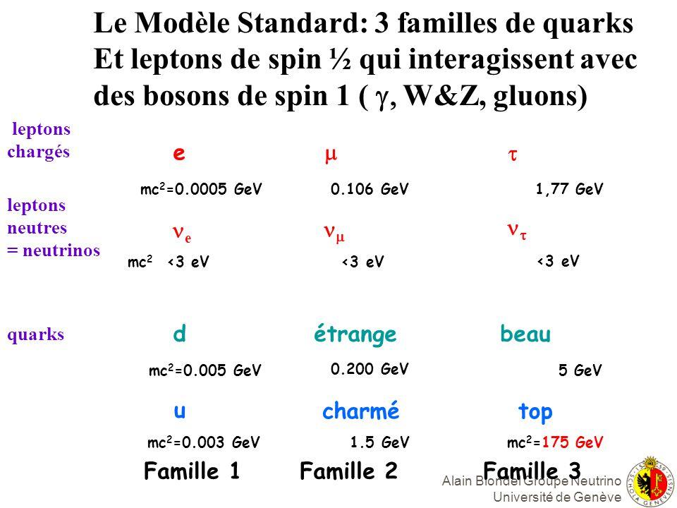 Alain Blondel Groupe Neutrino Université de Genève e e d u Famille 1 mc 2 =0.0005 GeV mc 2 <3 eV mc 2 =0.005 GeV mc 2 =0.003 GeV <3 eV étrange charmé Famille 2 0.106 GeV 0.200 GeV 1.5 GeV beau top Famille 3 1,77 GeV <3 eV 5 GeV mc 2 =175 GeV Le Modèle Standard: 3 familles de quarks Et leptons de spin ½ qui interagissent avec des bosons de spin 1 ( W&Z, gluons) leptons chargés leptons neutres = neutrinos quarks