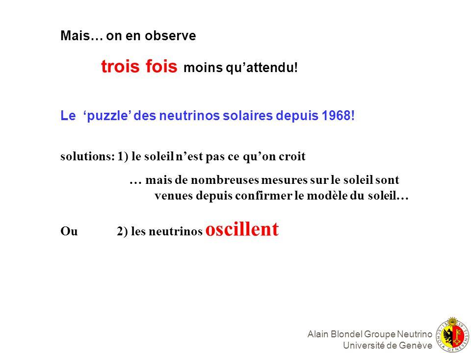 Alain Blondel Groupe Neutrino Université de Genève Mais… on en observe trois fois moins quattendu.