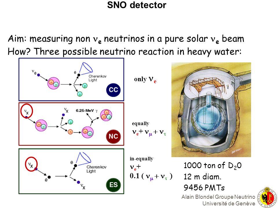 SNO detector 1000 ton of D 2 0 12 m diam.