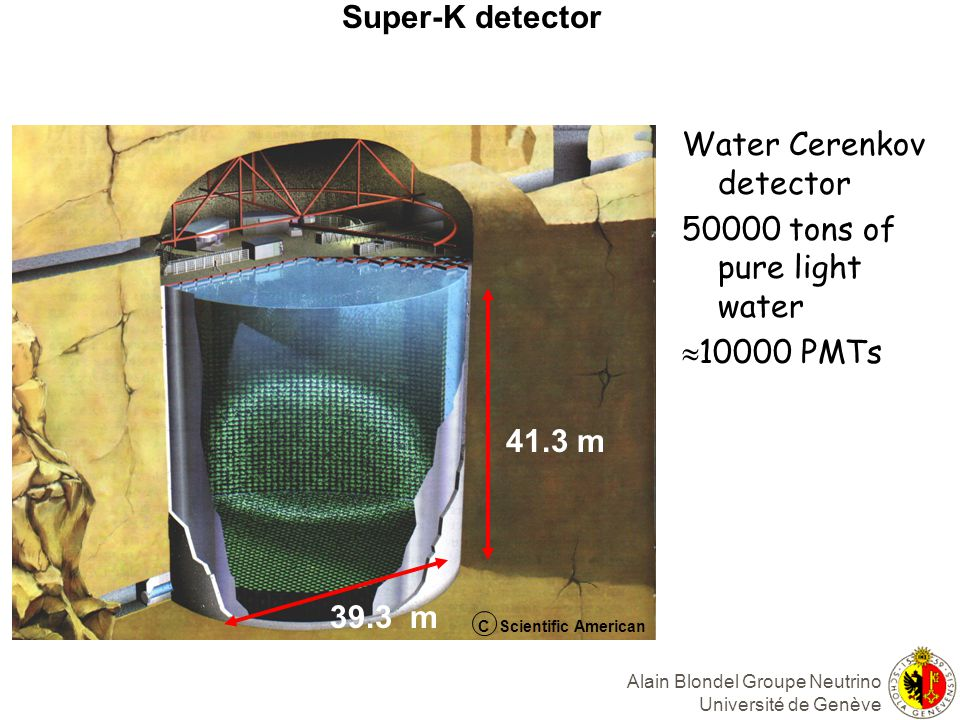 Alain Blondel Groupe Neutrino Université de Genève Super-K detector 39.3 m 41.3 m C Scientific American Water Cerenkov detector 50000 tons of pure light water 10000 PMTs