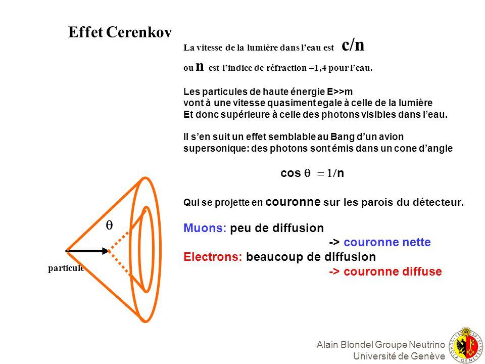Alain Blondel Groupe Neutrino Université de Genève Effet Cerenkov particule La vitesse de la lumière dans leau est c/n ou n est lindice de réfraction =1,4 pour leau.