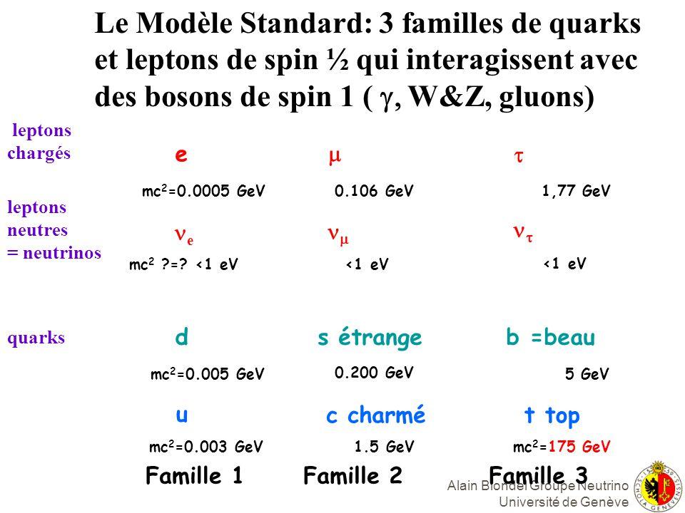 Alain Blondel Groupe Neutrino Université de Genève e e d u Famille 1 mc 2 =0.0005 GeV mc 2 ?=.