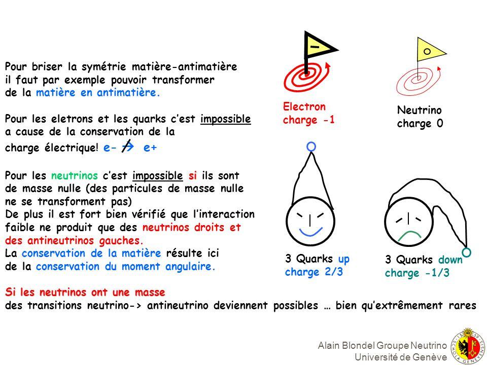 Alain Blondel Groupe Neutrino Université de Genève 3 Quarks up charge 2/3 3 Quarks down charge -1/3 Electron charge -1 Neutrino charge 0 Pour briser la symétrie matière-antimatière il faut par exemple pouvoir transformer de la matière en antimatière.