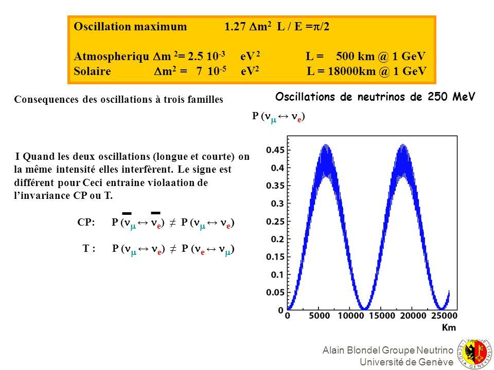 Alain Blondel Groupe Neutrino Université de Genève Consequences des oscillations à trois familles I Quand les deux oscillations (longue et courte) ont la même intensité elles interfèrent.
