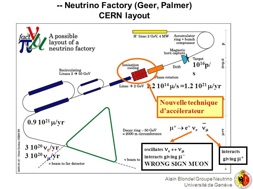 -- Neutrino Factory (Geer, Palmer) CERN layout e + e _ interacts giving oscillates e interacts giving WRONG SIGN MUON 10 16 p/ s 1.2 10 14 s =1.2 10 2