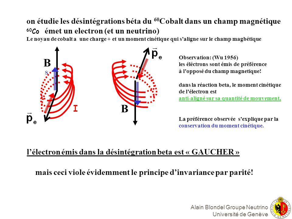 Alain Blondel Groupe Neutrino Université de Genève B B on étudie les désintégrations béta du 60 Cobalt dans un champ magnétique 60 Co émet un electron (et un neutrino) Le noyau de cobalt a une charge + et un moment cinétique qui saligne sur le champ magbétique Observation: (Wu 1956) les éléctrons sont émis de préférence à lopposé du champ magnetique.
