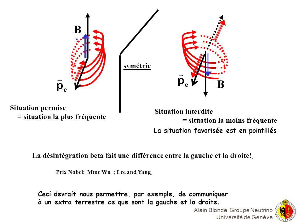 Alain Blondel Groupe Neutrino Université de Genève B S B antimatière favorisée = situation la plus fréquente Interdit = situation la moins fréquente le positron ne peut pas être gaucher….