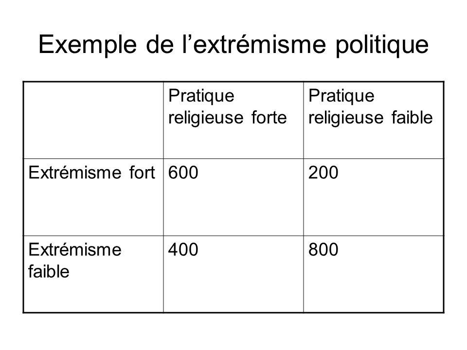 Exemple de lextrémisme politique Pratique religieuse forte Pratique religieuse faible Extrémisme fort600200 Extrémisme faible 400800