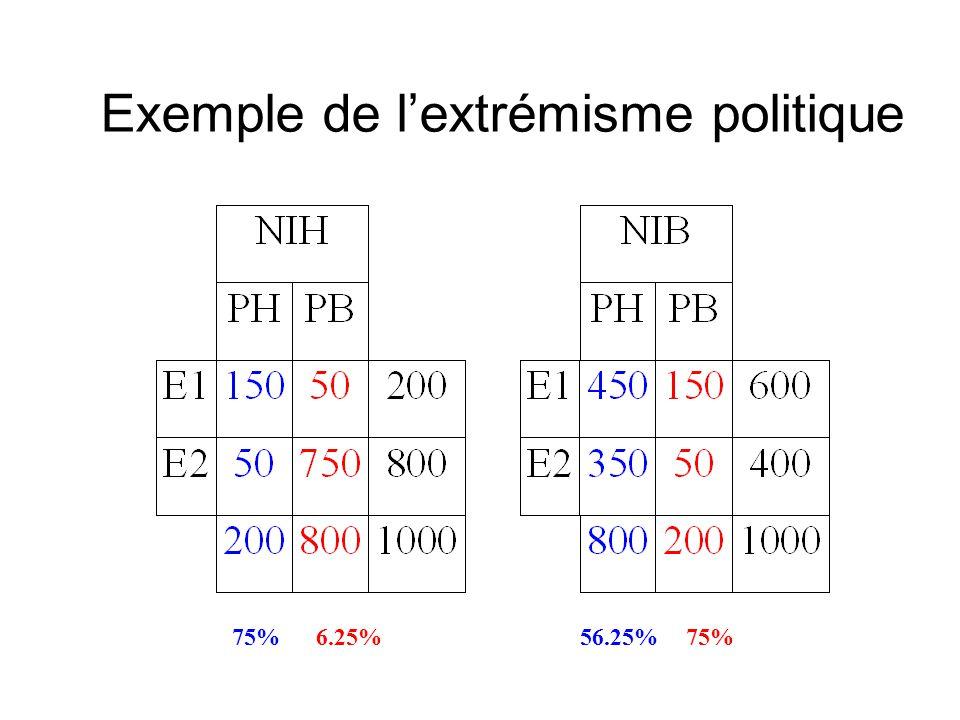 75%6.25%56.25%75% Exemple de lextrémisme politique