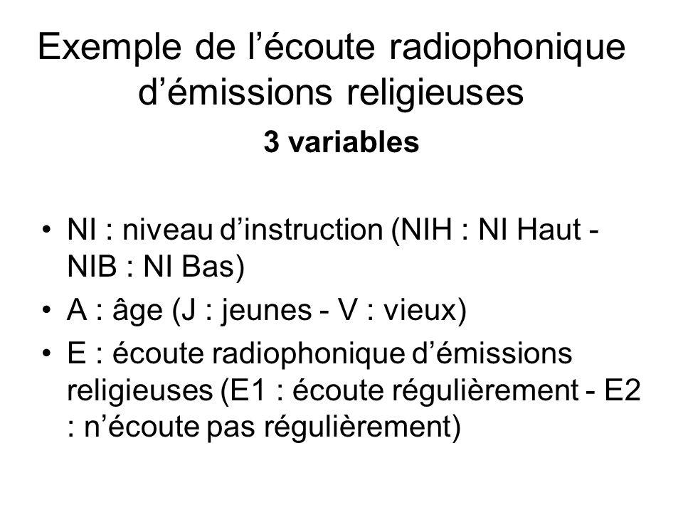 3 variables NI : niveau dinstruction (NIH : NI Haut - NIB : NI Bas) A : âge (J : jeunes - V : vieux) E : écoute radiophonique démissions religieuses (E1 : écoute régulièrement - E2 : nécoute pas régulièrement) Exemple de lécoute radiophonique démissions religieuses