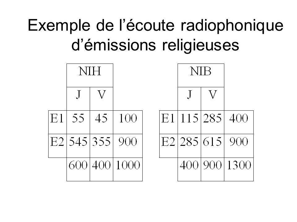 Exemple de lécoute radiophonique démissions religieuses