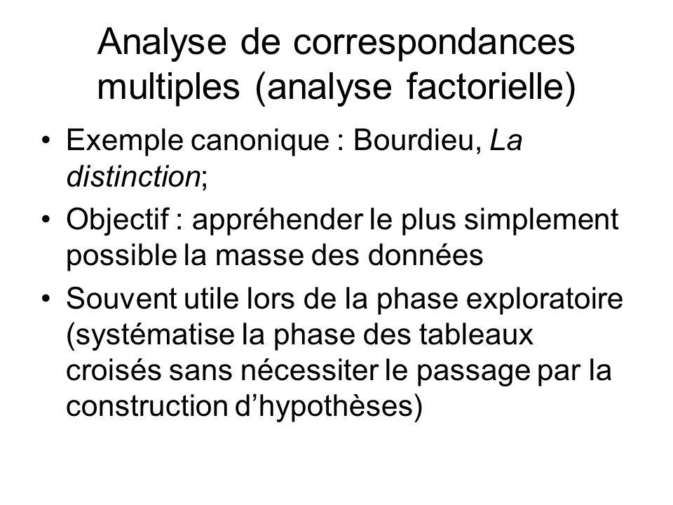 Analyse de correspondances multiples (analyse factorielle) Exemple canonique : Bourdieu, La distinction; Objectif : appréhender le plus simplement possible la masse des données Souvent utile lors de la phase exploratoire (systématise la phase des tableaux croisés sans nécessiter le passage par la construction dhypothèses)