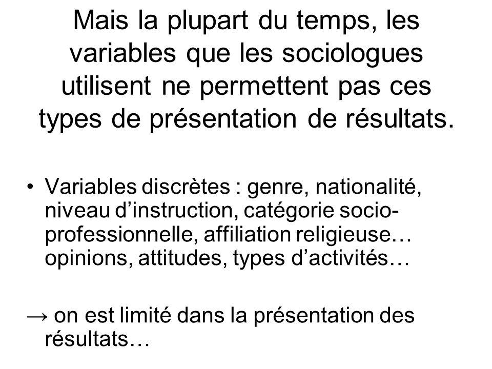 Mais la plupart du temps, les variables que les sociologues utilisent ne permettent pas ces types de présentation de résultats. Variables discrètes :
