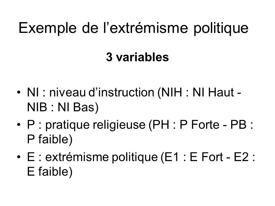 3 variables NI : niveau dinstruction (NIH : NI Haut - NIB : NI Bas) P : pratique religieuse (PH : P Forte - PB : P faible) E : extrémisme politique (E1 : E Fort - E2 : E faible) Exemple de lextrémisme politique