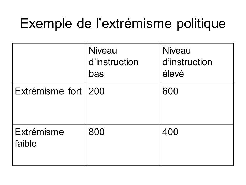 Niveau dinstruction bas Niveau dinstruction élevé Extrémisme fort200600 Extrémisme faible 800400