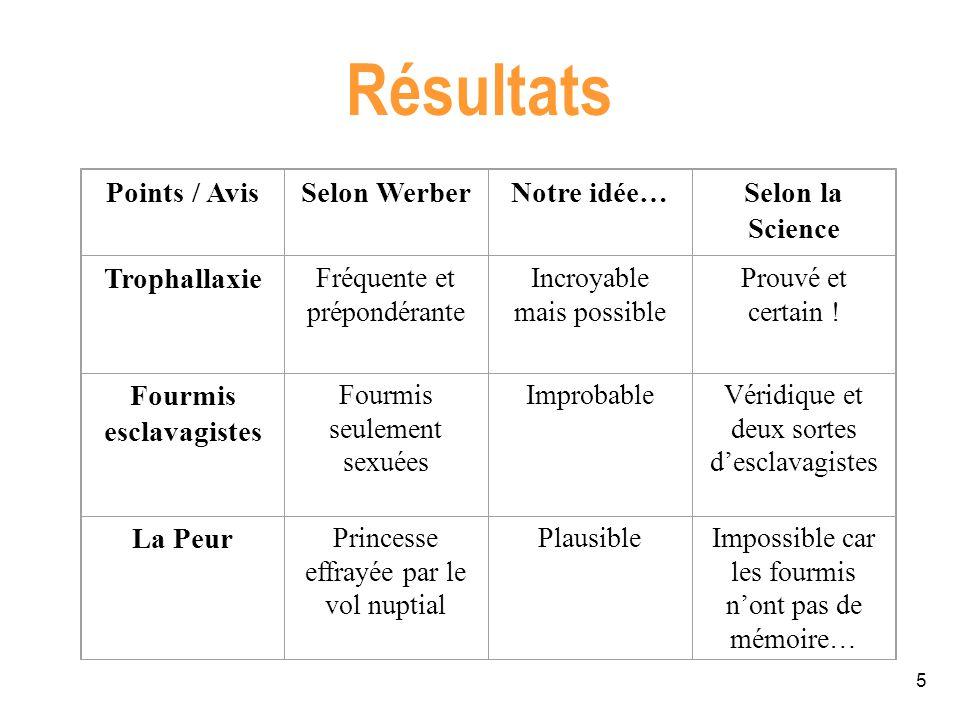 5 Résultats Points / AvisSelon WerberNotre idée…Selon la Science Trophallaxie Fréquente et prépondérante Incroyable mais possible Prouvé et certain !