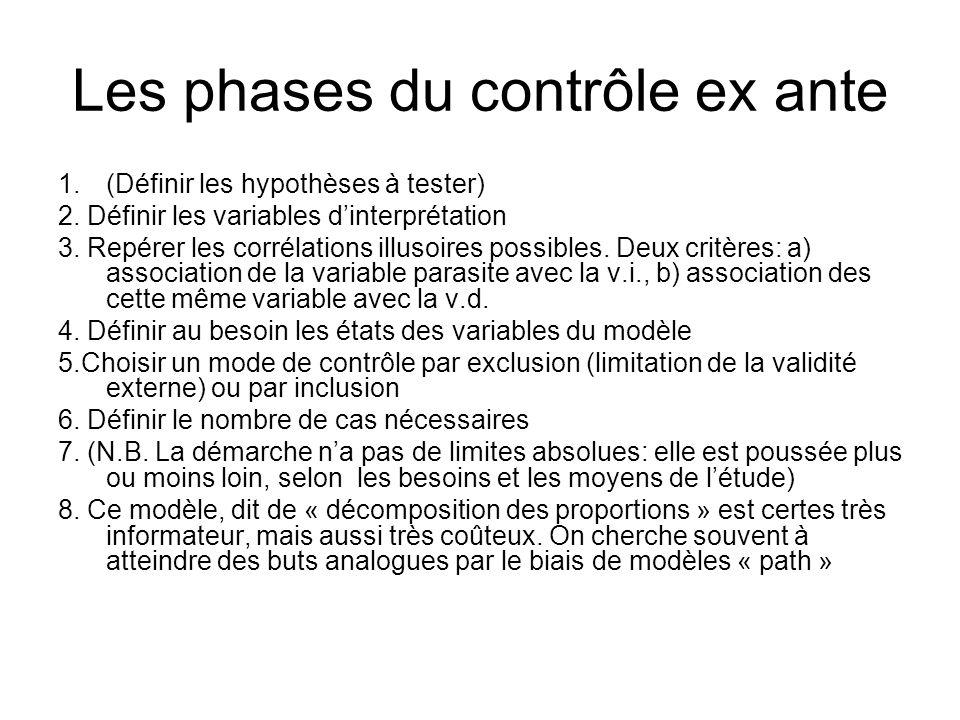 Les phases du contrôle ex ante 1.(Définir les hypothèses à tester) 2. Définir les variables dinterprétation 3. Repérer les corrélations illusoires pos