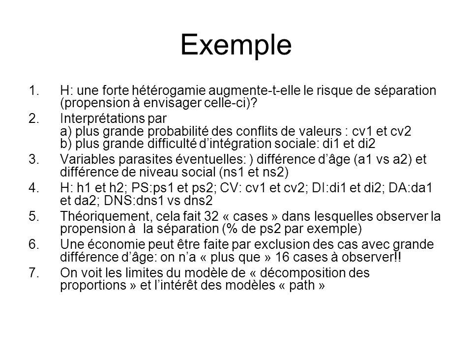 Exemple 1.H: une forte hétérogamie augmente-t-elle le risque de séparation (propension à envisager celle-ci)? 2.Interprétations par a) plus grande pro