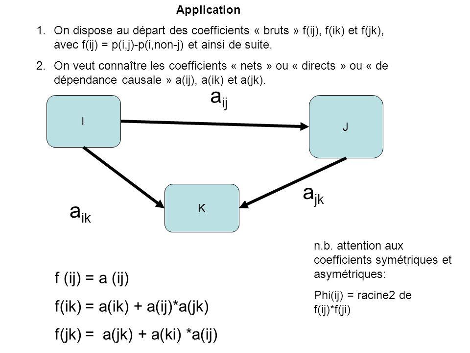 I J K a ij a jk a ik f (ij) = a (ij) f(ik) = a(ik) + a(ij)*a(jk) f(jk) = a(jk) + a(ki) *a(ij) n.b. attention aux coefficients symétriques et asymétriq