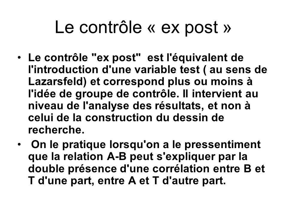 Le contrôle « ex post » Le contrôle ex post est l équivalent de l introduction d une variable test ( au sens de Lazarsfeld) et correspond plus ou moins à l idée de groupe de contrôle.