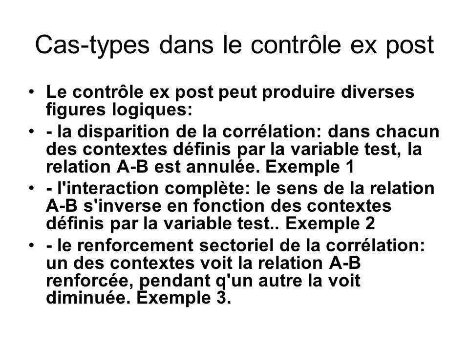 Cas-types dans le contrôle ex post Le contrôle ex post peut produire diverses figures logiques: - la disparition de la corrélation: dans chacun des contextes définis par la variable test, la relation A-B est annulée.