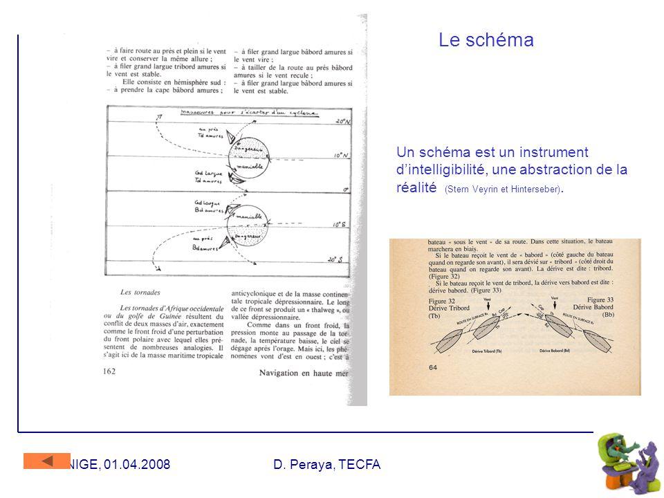 UNIGE, 01.04.2008D. Peraya, TECFA Graphiques Représentation de données (profil comportemental de sujets face à trois médias): graphiques en barres Com
