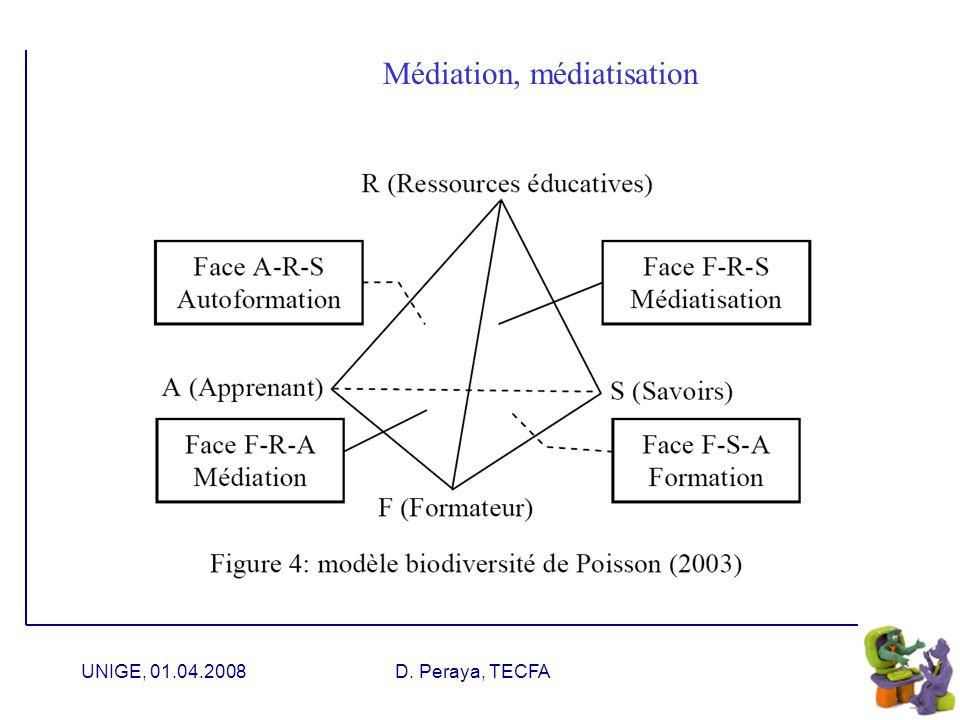 UNIGE, 01.04.2008D. Peraya, TECFA Médiatisation & médiation Linteraction sociale, en plus... Communication Relation Médiation Communication éducative