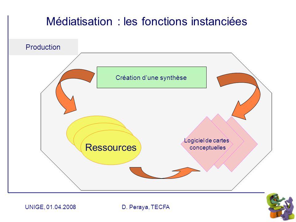 UNIGE, 01.04.2008D. Peraya, TECFA Médiatisation : les fonctions instanciées Production Ressources Wiki Création dune entrée de glossaire