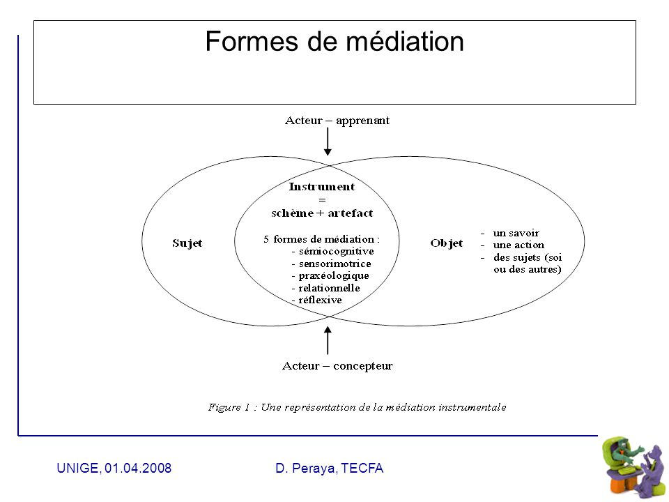 UNIGE, 01.04.2008D. Peraya, TECFA Médiatisation : les fonctions instanciées Production Ressources Logiciel de cartes conceptuelles Création dune synth