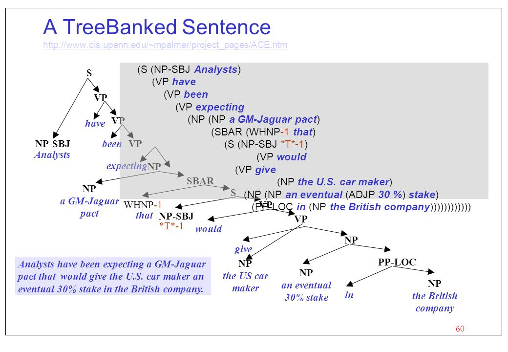 60 A TreeBanked Sentence http://www.cis.upenn.edu/~mpalmer/project_pages/ACE.htm http://www.cis.upenn.edu/~mpalmer/project_pages/ACE.htm Analysts S NP-SBJ VP have VP beenVP expecting NP a GM-Jaguar pact NP that SBAR WHNP-1 *T*-1 S NP-SBJ VP would VP give the US car maker NP an eventual 30% stake NP the British company NP PP-LOC in (S (NP-SBJ Analysts) (VP have (VP been (VP expecting (NP (NP a GM-Jaguar pact) (SBAR (WHNP-1 that) (S (NP-SBJ *T*-1) (VP would (VP give (NP the U.S.