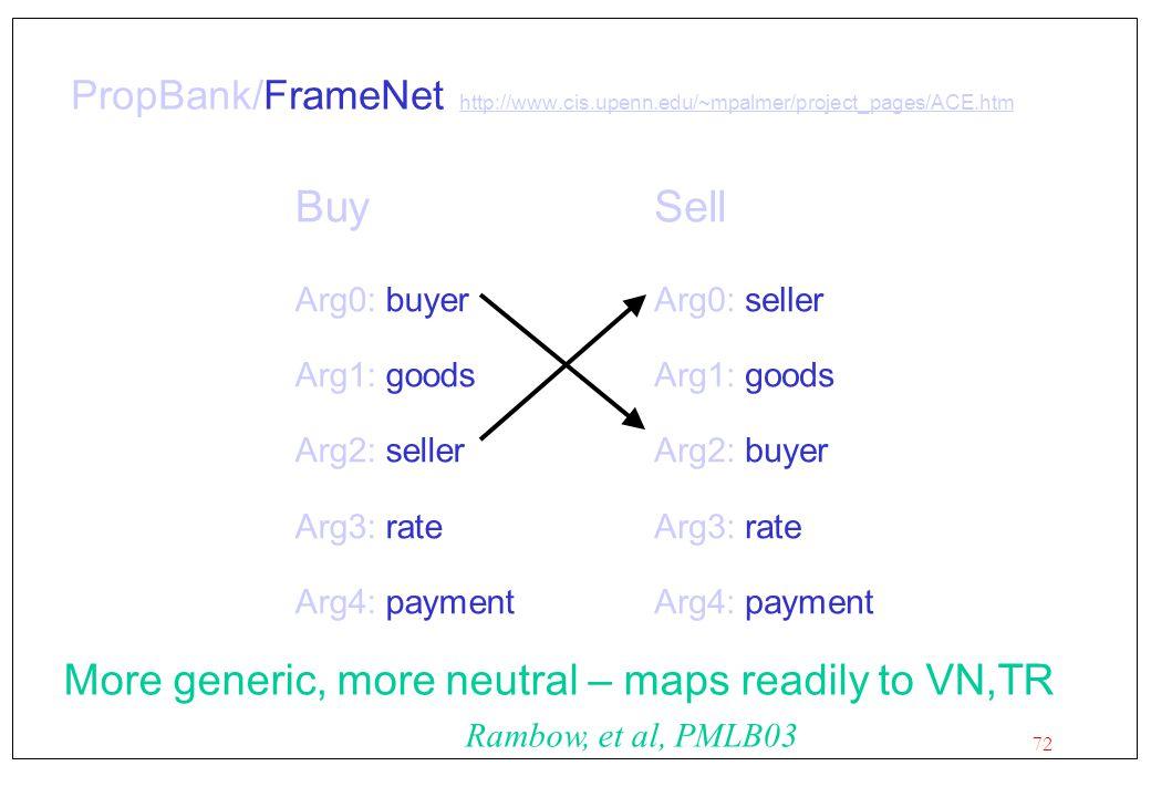 72 PropBank/FrameNet http://www.cis.upenn.edu/~mpalmer/project_pages/ACE.htm http://www.cis.upenn.edu/~mpalmer/project_pages/ACE.htm Buy Arg0: buyer Arg1: goods Arg2: seller Arg3: rate Arg4: payment Sell Arg0: seller Arg1: goods Arg2: buyer Arg3: rate Arg4: payment More generic, more neutral – maps readily to VN,TR Rambow, et al, PMLB03