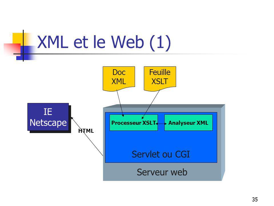 35 XML et le Web (1) IE Netscape IE Netscape Serveur web Servlet ou CGI Processeur XSLTAnalyseur XML Doc XML Feuille XSLT HTML