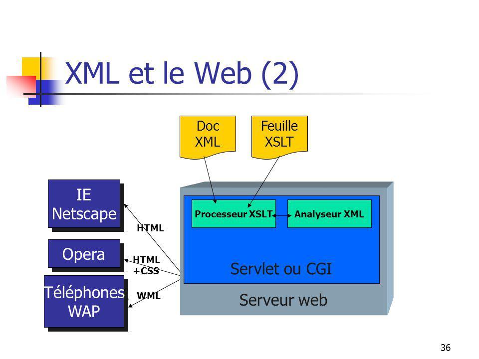 36 XML et le Web (2) IE Netscape IE Netscape Opera Téléphones WAP Téléphones WAP Serveur web Servlet ou CGI Processeur XSLTAnalyseur XML Doc XML Feuil