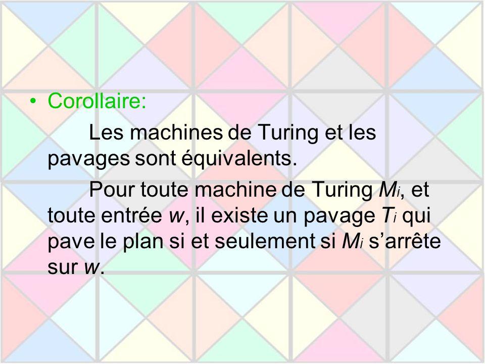 Corollaire: Les machines de Turing et les pavages sont équivalents. Pour toute machine de Turing M i, et toute entrée w, il existe un pavage T i qui p