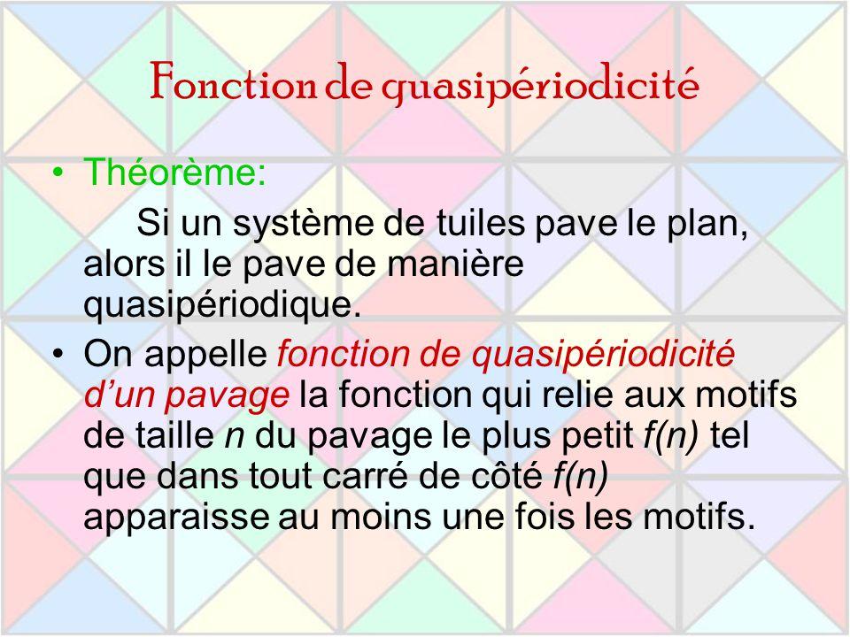 Fonction de quasipériodicité Théorème: Si un système de tuiles pave le plan, alors il le pave de manière quasipériodique. On appelle fonction de quasi