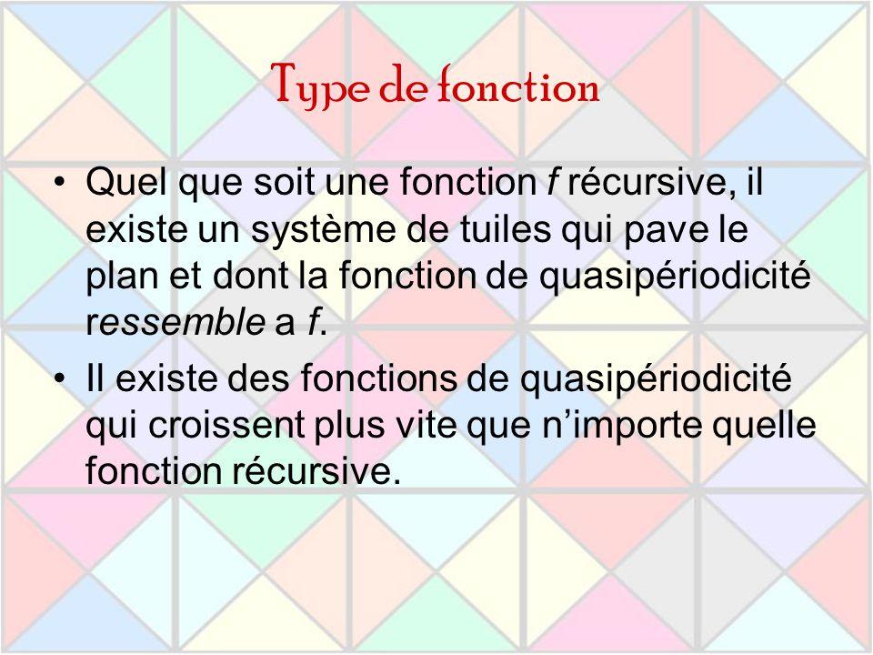 Type de fonction Quel que soit une fonction f récursive, il existe un système de tuiles qui pave le plan et dont la fonction de quasipériodicité resse