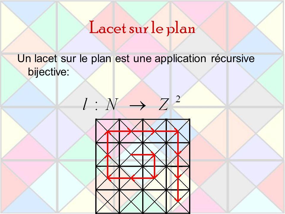 Lacet sur le plan Un lacet sur le plan est une application récursive bijective: