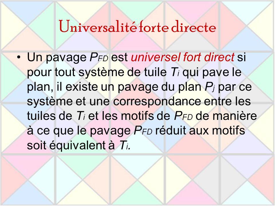 Universalité forte directe Un pavage P FD est universel fort direct si pour tout système de tuile T i qui pave le plan, il existe un pavage du plan P