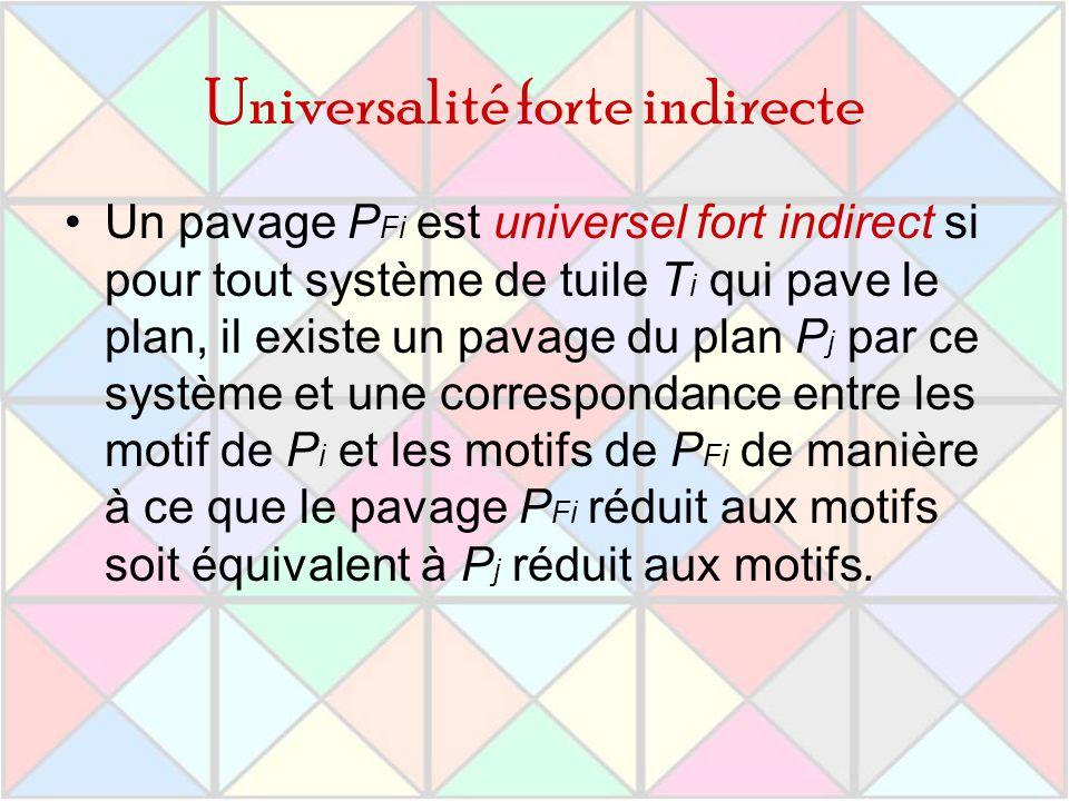 Universalité forte indirecte Un pavage P Fi est universel fort indirect si pour tout système de tuile T i qui pave le plan, il existe un pavage du pla